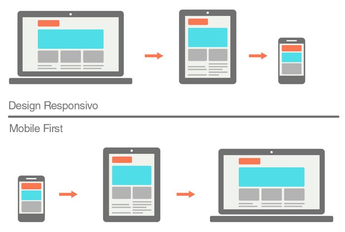 mobile first website responsivo